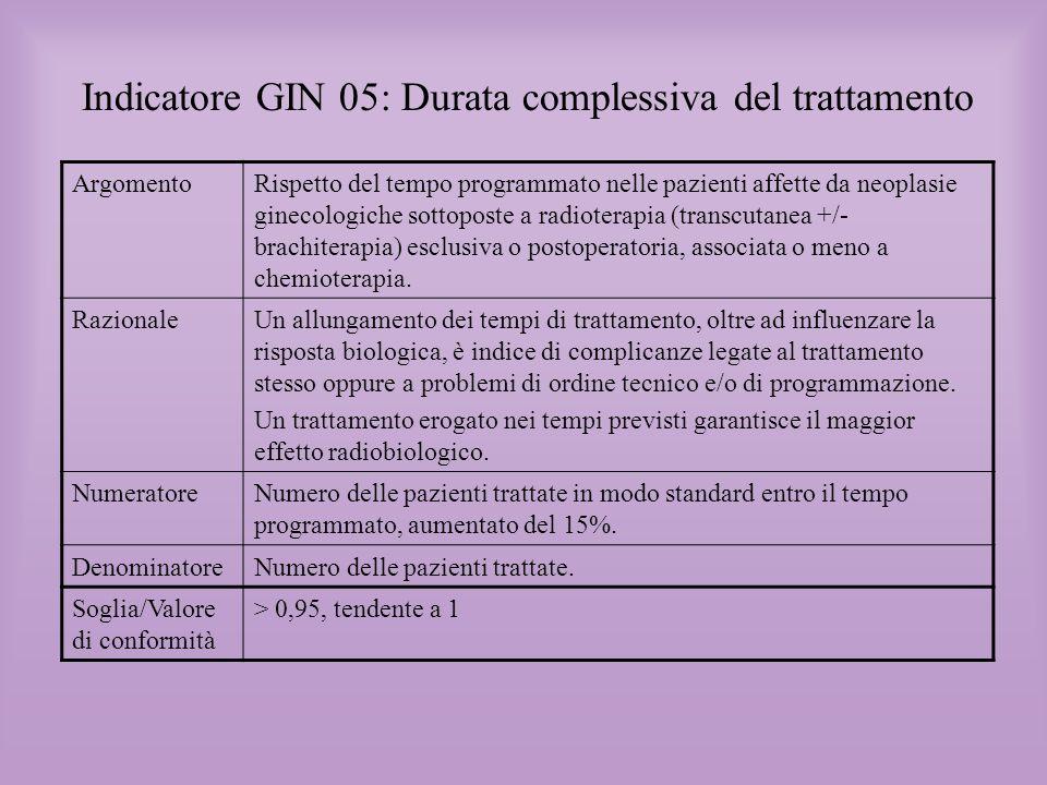 Indicatore GIN 05: Durata complessiva del trattamento Come era forse prevedibile la radioterapia complementare post- chirurgica è la situazione che più probabilmente rispetta lo standard, con un livello di conformità cumulativo pari a 0,9 non lontano dal valore programmato (0,95) Sicuramente sorprende il fatto che in nessun Centro il trattamento radiante radicale esclusivo ( non associato a chemioterapia) raggiunga la conformità, con un range compreso tra 0,8 e 0.