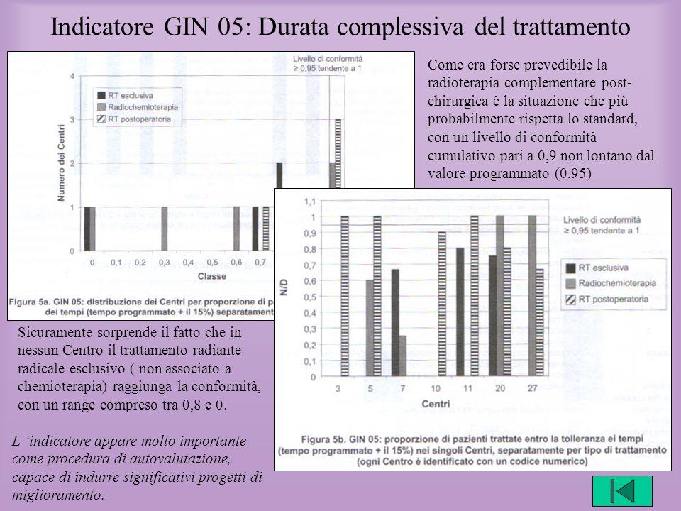 Indicatore GIN 05: Durata complessiva del trattamento Come era forse prevedibile la radioterapia complementare post- chirurgica è la situazione che pi