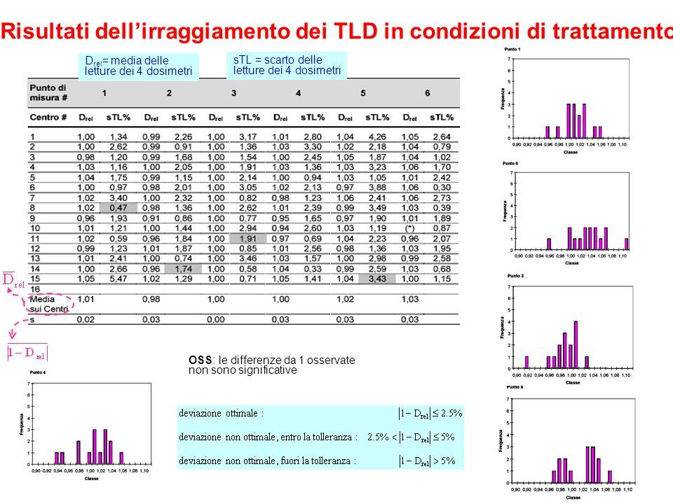 11 Risultati dellirraggiamento dei TLD in condizioni di trattamento D rel = media delle letture dei 4 dosimetri sTL = scarto delle letture dei 4 dosimetri OSS: le differenze da 1 osservate non sono significative