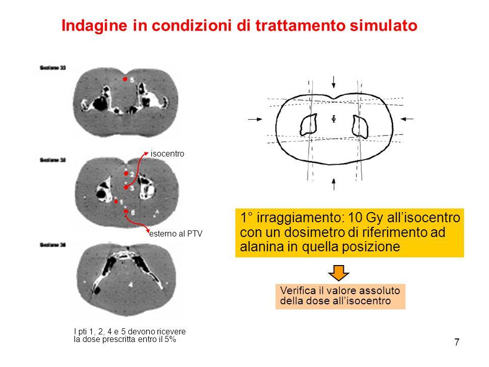 7 isocentro Indagine in condizioni di trattamento simulato 1° irraggiamento: 10 Gy allisocentro con un dosimetro di riferimento ad alanina in quella posizione Verifica il valore assoluto della dose allisocentro esterno al PTV I pti 1, 2, 4 e 5 devono ricevere la dose prescritta entro il 5%