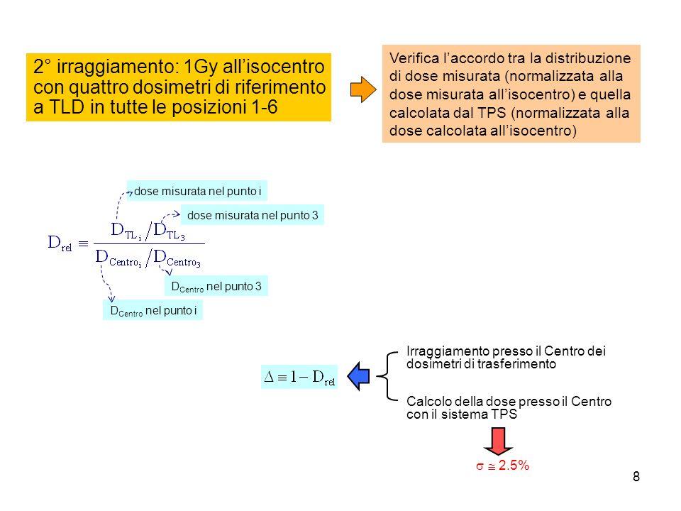 8 dose misurata nel punto i dose misurata nel punto 3 D Centro nel punto i D Centro nel punto 3 2° irraggiamento: 1Gy allisocentro con quattro dosimetri di riferimento a TLD in tutte le posizioni 1-6 Verifica laccordo tra la distribuzione di dose misurata (normalizzata alla dose misurata allisocentro) e quella calcolata dal TPS (normalizzata alla dose calcolata allisocentro) Irraggiamento presso il Centro dei dosimetri di trasferimento Calcolo della dose presso il Centro con il sistema TPS 2.5%