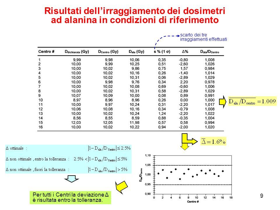 9 Risultati dellirraggiamento dei dosimetri ad alanina in condizioni di riferimento Per tutti i Centri la deviazione Δ è risultata entro la tolleranza.
