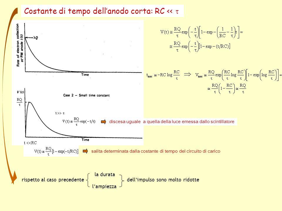 rispetto al caso precedente dellimpulso sono molto ridotte la durata lampiezza Costante di tempo dellanodo corta: RC << salita determinata dalla costante di tempo del circuito di carico discesa uguale a quella della luce emessa dallo scintillatore