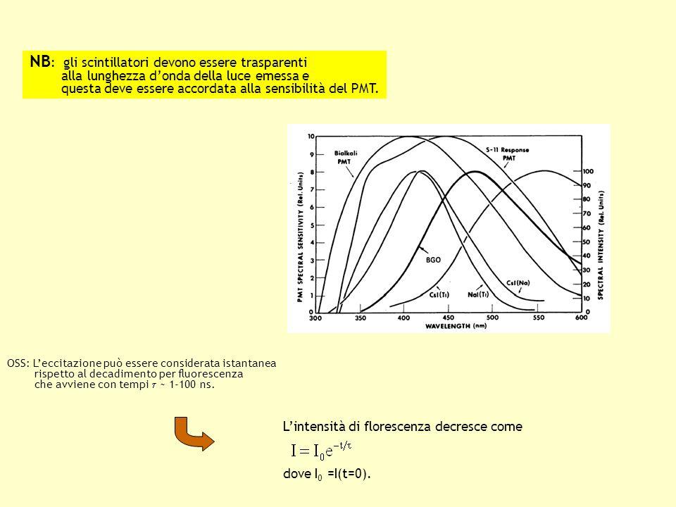 NB : gli scintillatori devono essere trasparenti alla lunghezza donda della luce emessa e questa deve essere accordata alla sensibilità del PMT.