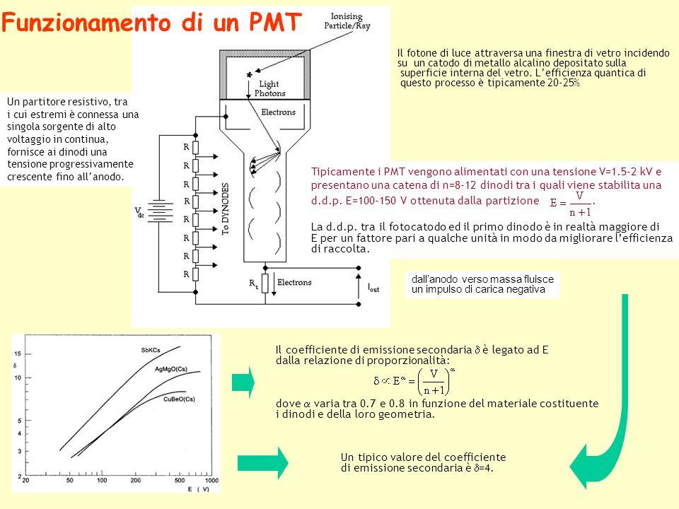 Un tipico valore del coefficiente di emissione secondaria è =4.