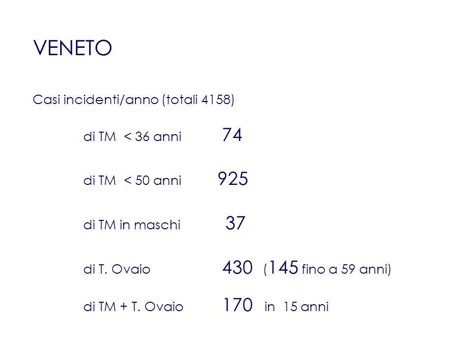 VENETO Casi incidenti/anno (totali 4158) di TM < 36 anni 74 di TM < 50 anni 925 di TM in maschi 37 di T. Ovaio 430 ( 145 fino a 59 anni) di TM + T. Ov
