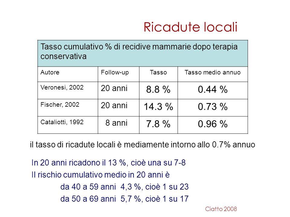 il tasso di ricadute locali è mediamente intorno allo 0.7% annuo Tasso cumulativo % di recidive mammarie dopo terapia conservativa AutoreFollow-upTass