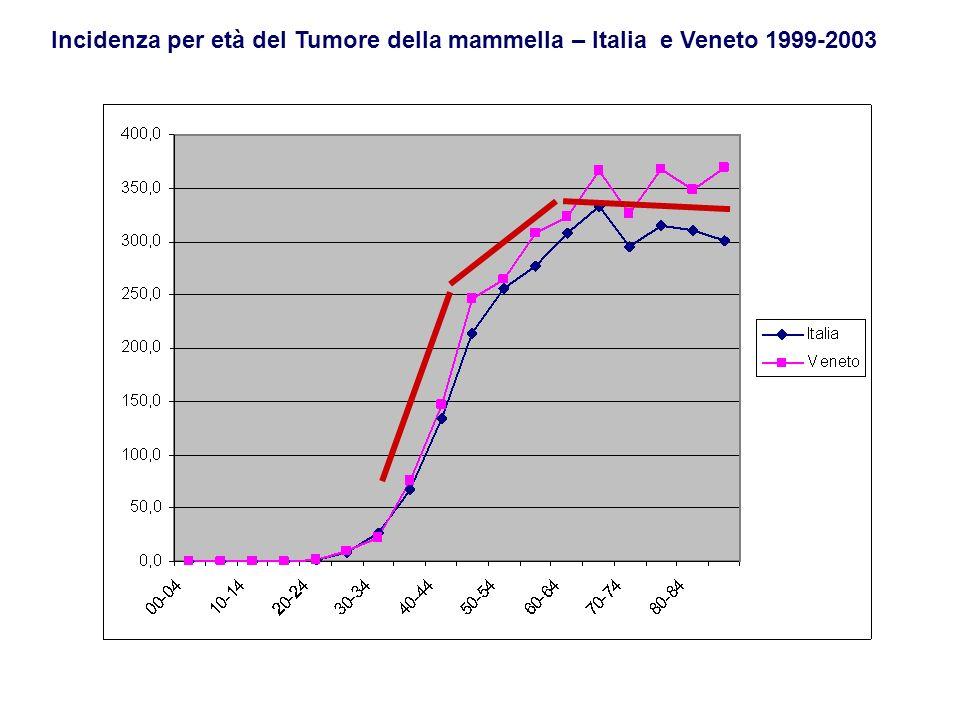 Rischio cumulativo tumore della mammella Pool Registri Tumori Italiani, 1999-2003 1 su 8 si ammala nel corso della vita (0-84 anni) Rischio per fasce detà 30 - 391 su 216 40 - 491 su 58 50 - 59 1 su 38 60 - 69 1 su 32