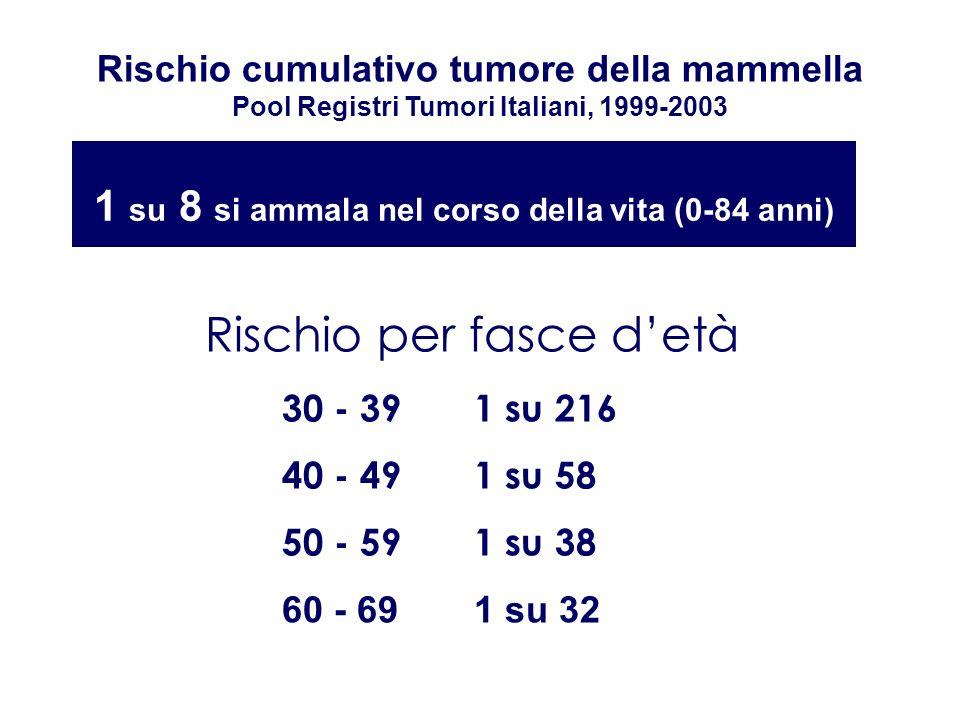 Rischio cumulativo tumore della mammella Pool Registri Tumori Italiani, 1999-2003 1 su 8 si ammala nel corso della vita (0-84 anni) Rischio per fasce