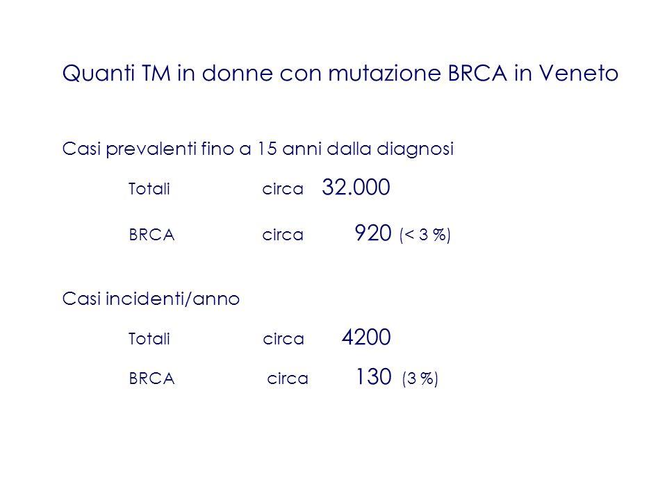Criteri per la definizione di alto rischio (Verona) A prescindere dalla familiarità Casi di TM < 36 anni TM + Tumore dellOvaio a qualsiasi età TM maschile Nuclei famigliari con Almeno due parenti di primo grado affette da TM < 50 anni TM < 36 + TM a qualsiasi età TM < 50 anni + caso di Tumore Ovarico 2 con Tumore Ovarico 3 o + parenti di 1°-2° grado affette da TM e/o dellOvaio a qualsiasi età