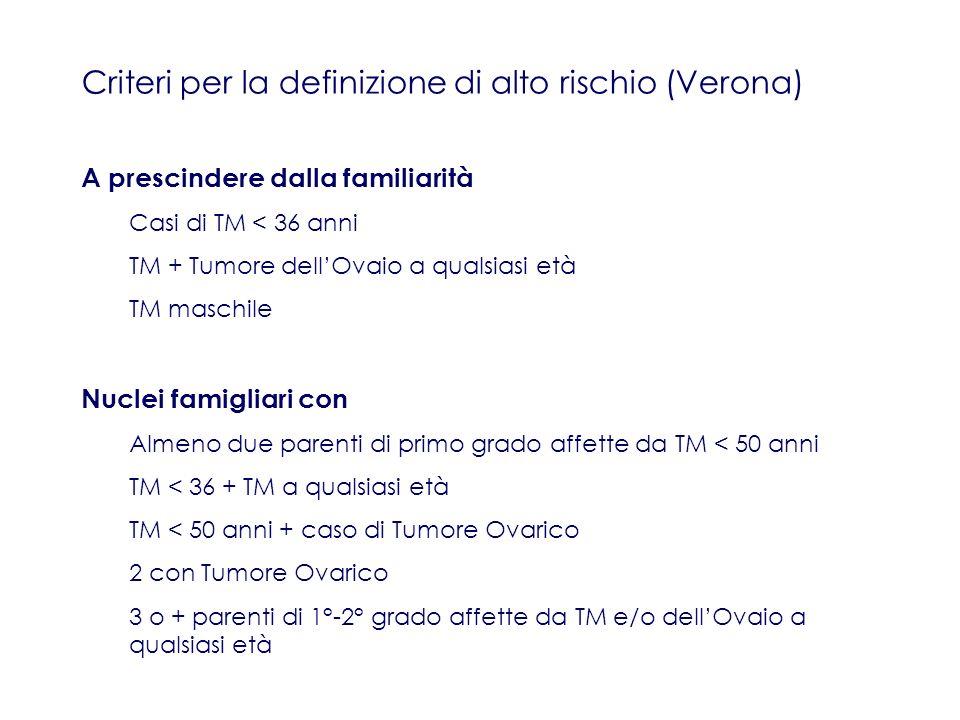 Criteri per la definizione di alto rischio (Verona) A prescindere dalla familiarità Casi di TM < 36 anni TM + Tumore dellOvaio a qualsiasi età TM masc