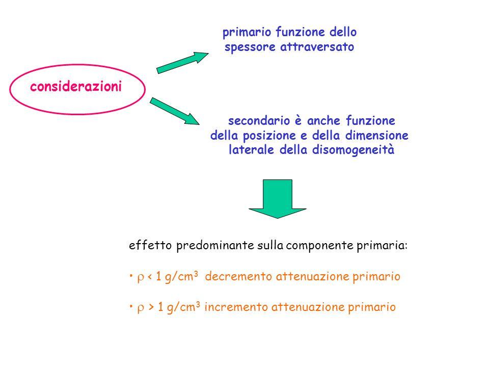 considerazioni primario funzione dello spessore attraversato secondario è anche funzione della posizione e della dimensione laterale della disomogeneità effetto predominante sulla componente primaria: < 1 g/cm 3 decremento attenuazione primario > 1 g/cm 3 incremento attenuazione primario
