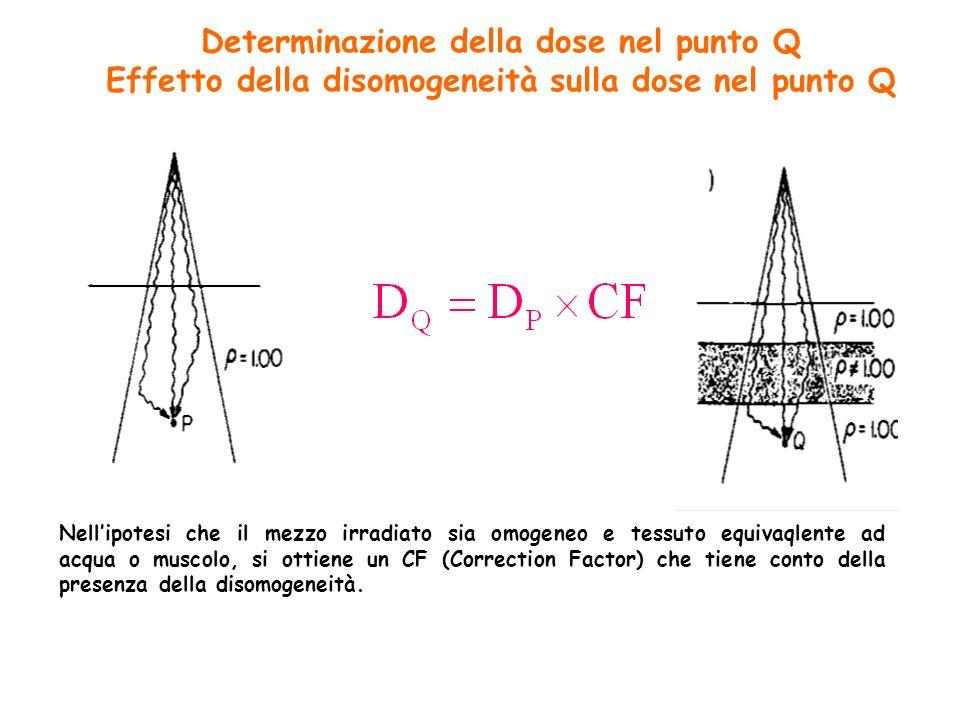 Determinazione della dose nel punto Q Effetto della disomogeneità sulla dose nel punto Q Nellipotesi che il mezzo irradiato sia omogeneo e tessuto equivaqlente ad acqua o muscolo, si ottiene un CF (Correction Factor) che tiene conto della presenza della disomogeneità.