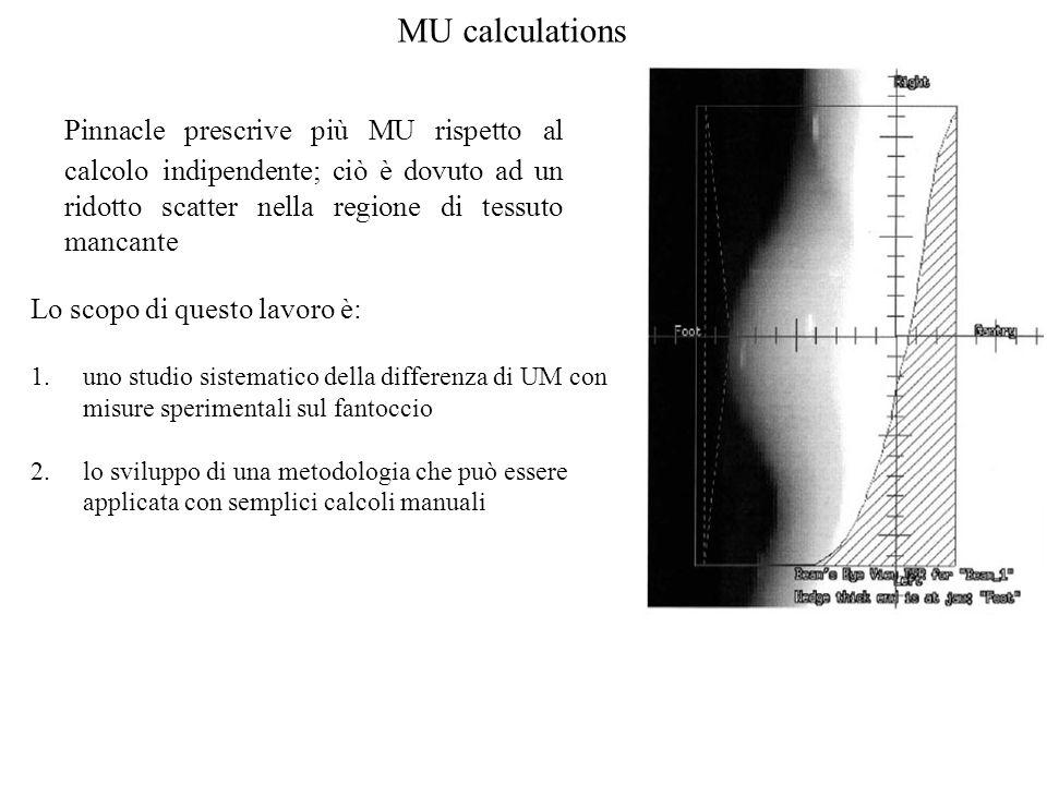 MU calculations Pinnacle prescrive più MU rispetto al calcolo indipendente; ciò è dovuto ad un ridotto scatter nella regione di tessuto mancante Lo sc