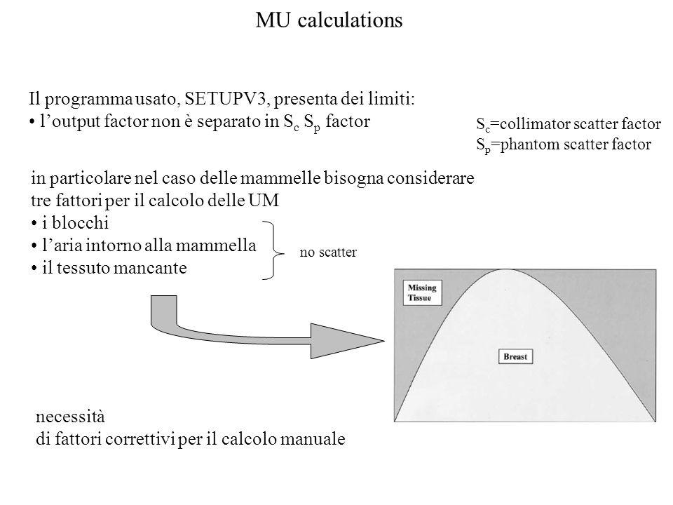 MU calculations Il programma usato, SETUPV3, presenta dei limiti: loutput factor non è separato in S c S p factor in particolare nel caso delle mammelle bisogna considerare tre fattori per il calcolo delle UM i blocchi laria intorno alla mammella il tessuto mancante no scatter necessità di fattori correttivi per il calcolo manuale S c =collimator scatter factor S p =phantom scatter factor