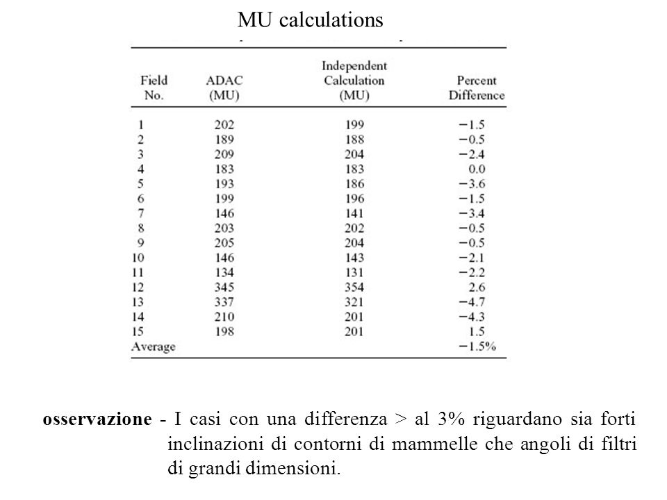 MU calculations osservazione - I casi con una differenza > al 3% riguardano sia forti inclinazioni di contorni di mammelle che angoli di filtri di grandi dimensioni.