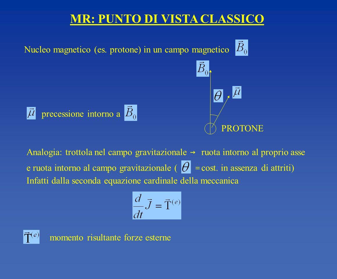 momento risultante forze esterne MR: PUNTO DI VISTA CLASSICO Nucleo magnetico (es. protone) in un campo magnetico precessione intorno a Analogia: trot