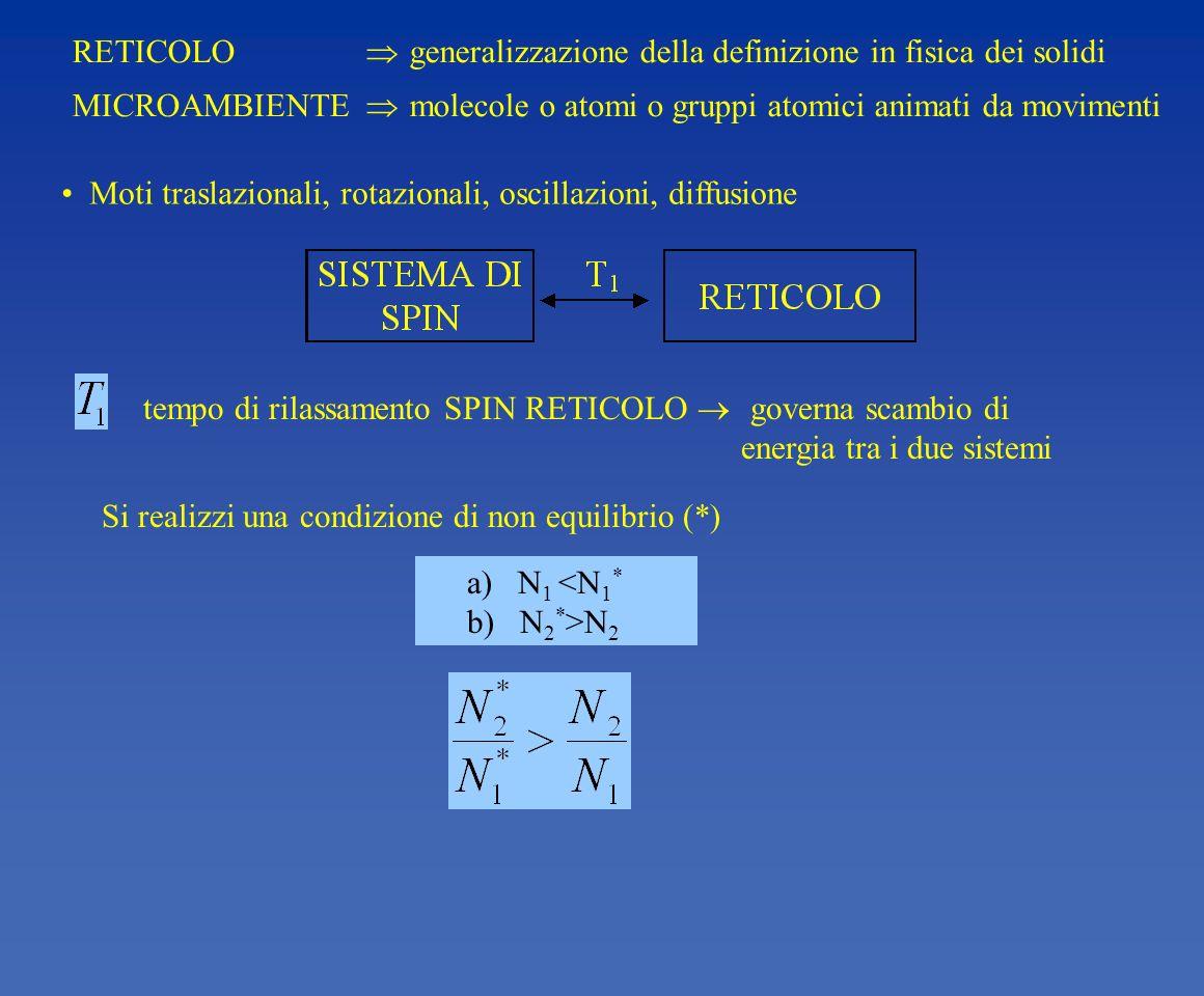 RETICOLO generalizzazione della definizione in fisica dei solidi MICROAMBIENTE molecole o atomi o gruppi atomici animati da movimenti Moti traslaziona