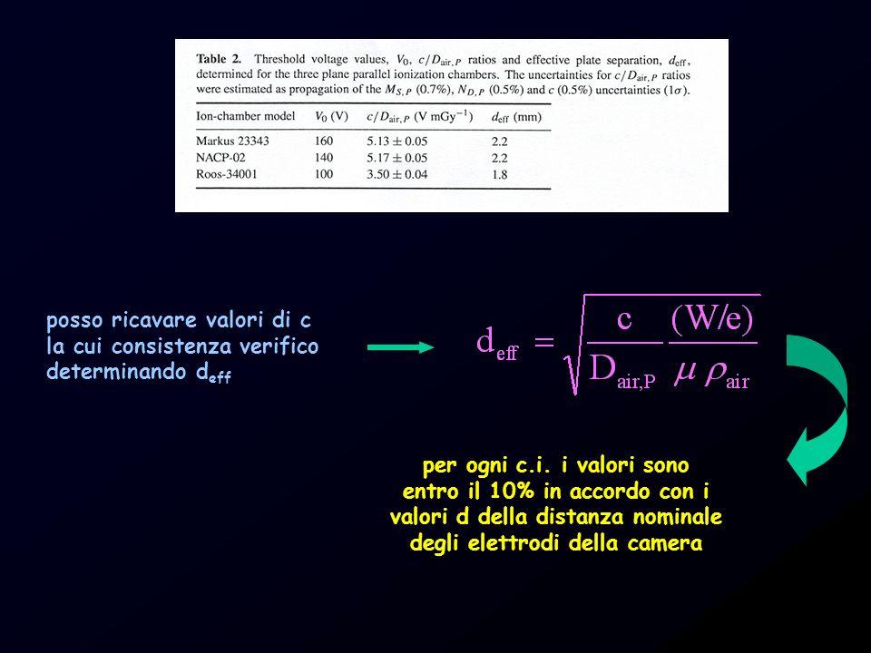 posso ricavare valori di c la cui consistenza verifico determinando d eff per ogni c.i. i valori sono entro il 10% in accordo con i valori d della dis