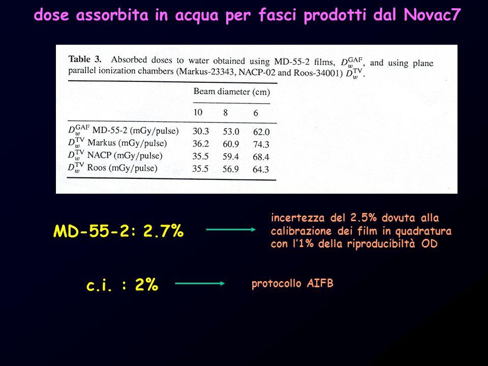 dose assorbita in acqua per fasci prodotti dal Novac7 MD-55-2: 2.7% incertezza del 2.5% dovuta alla calibrazione dei film in quadratura con l1% della