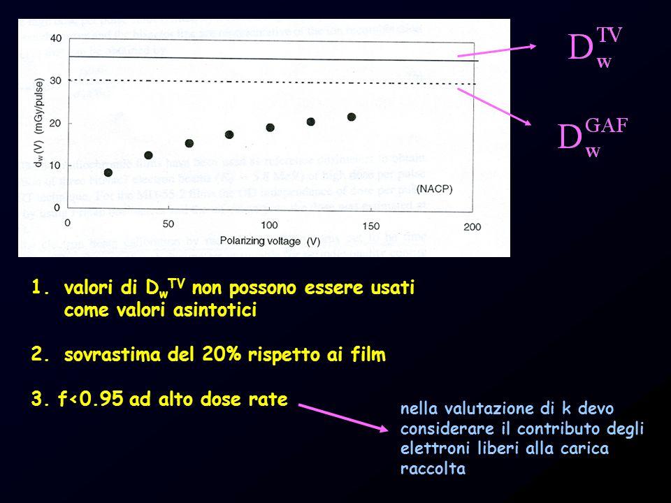 1.valori di D w TV non possono essere usati come valori asintotici 2.sovrastima del 20% rispetto ai film 3. f<0.95 ad alto dose rate nella valutazione