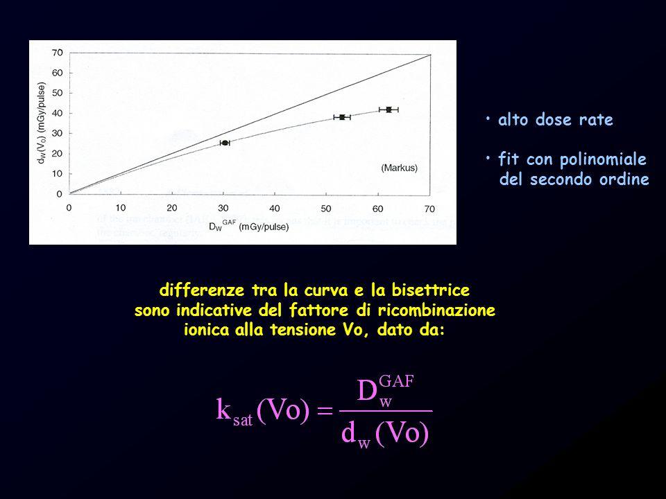 alto dose rate fit con polinomiale del secondo ordine differenze tra la curva e la bisettrice sono indicative del fattore di ricombinazione ionica all