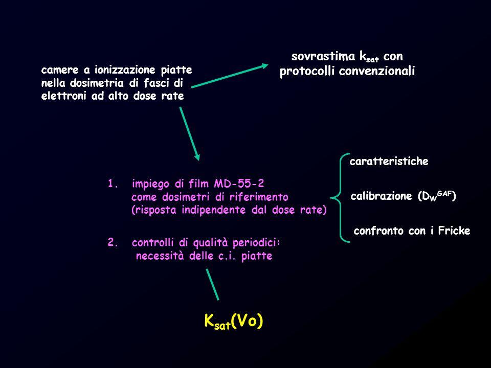 camere a ionizzazione piatte nella dosimetria di fasci di elettroni ad alto dose rate sovrastima k sat con protocolli convenzionali 1.impiego di film