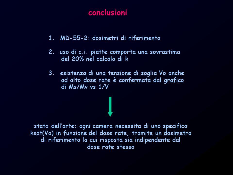 conclusioni 1.MD-55-2: dosimetri di riferimento 2. uso di c.i. piatte comporta una sovrastima del 20% nel calcolo di k 3.esistenza di una tensione di