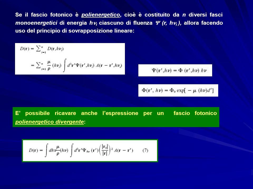 Modellamento della fluenza Con una Gaussiana si modella leffetto dello scatter del filtro appiattitore nella testata dellacceleratore: variando lampiezza e la larghezza della gaussiana si agisce sulle code dei cross-beam profiles.