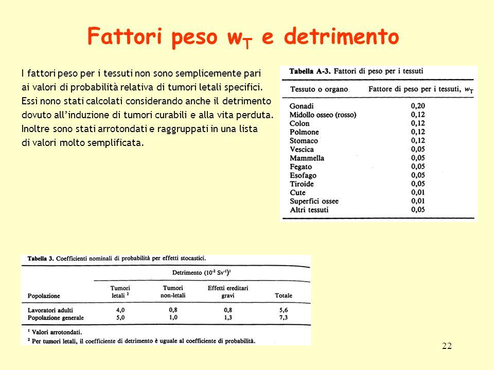 22 Fattori peso w T e detrimento I fattori peso per i tessuti non sono semplicemente pari ai valori di probabilità relativa di tumori letali specifici
