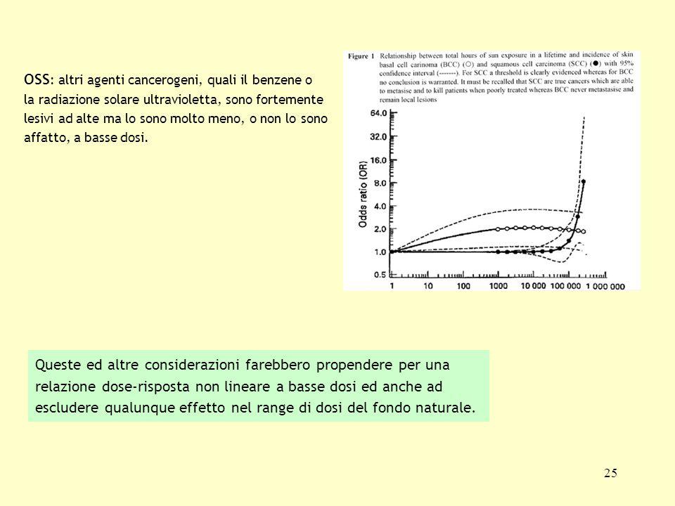 25 OSS : altri agenti cancerogeni, quali il benzene o la radiazione solare ultravioletta, sono fortemente lesivi ad alte ma lo sono molto meno, o non