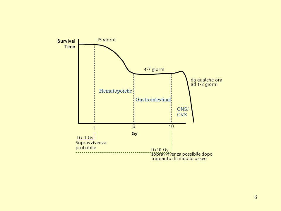 6 Hematopoietic Gastrointestinal CNS/ CVS 1 610 Survival Time Gy da qualche ora ad 1-2 giorni 4-7 giorni 15 giorni D<10 Gy sopravvivenza possibile dop