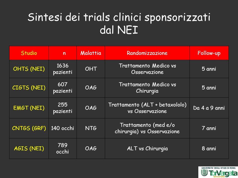 Sintesi dei trials clinici sponsorizzati dal NEI Studio nMalattiaRandomizzazioneFollow-up OHTS (NEI) 1636 pazienti OHT Trattamento Medico vs Osservazi