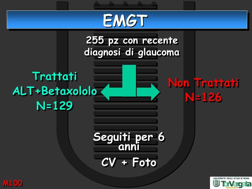 255 pz con recente diagnosi di glaucoma TrattatiALT+BetaxololoN=129TrattatiALT+BetaxololoN=129 Non Trattati N=126 N=126 Seguiti per 6 anni CV + Foto S