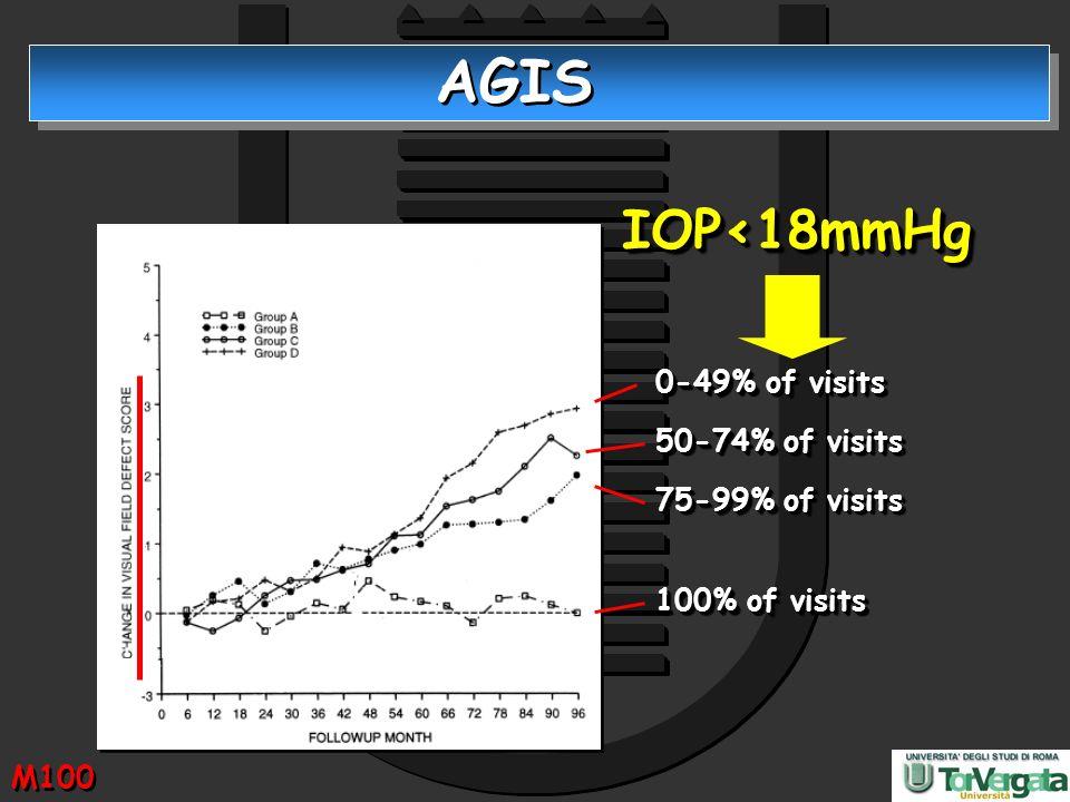 AGIS 100% of visits 0-49% of visits 75-99% of visits 50-74% of visits IOP<18mmHgIOP<18mmHg M100