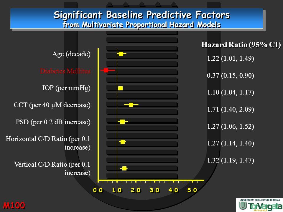 Significant Baseline Predictive Factors from Multivariate Proportional Hazard Models Age (decade) Diabetes Mellitus IOP (per mmHg) CCT (per 40 µM decr