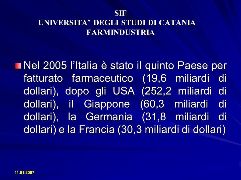 11.01.2007 SIF UNIVERSITA DEGLI STUDI DI CATANIA FARMINDUSTRIA Nel 2005 lItalia è stato il quinto Paese per fatturato farmaceutico (19,6 miliardi di d
