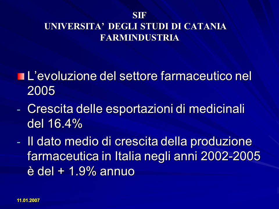 SIF UNIVERSITA DEGLI STUDI DI CATANIA FARMINDUSTRIA Levoluzione del settore farmaceutico nel 2005 - Crescita delle esportazioni di medicinali del 16.4