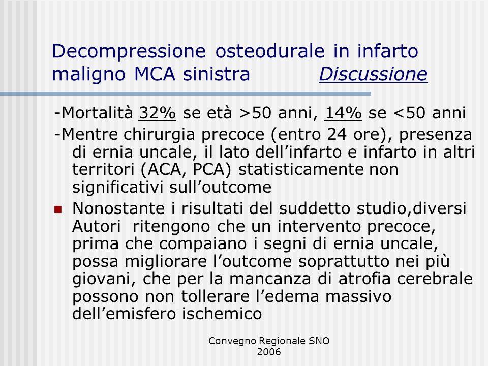 Convegno Regionale SNO 2006 Decompressione osteodurale in infarto maligno MCA sinistra Discussione -Mortalità 32% se età >50 anni, 14% se <50 anni -Me