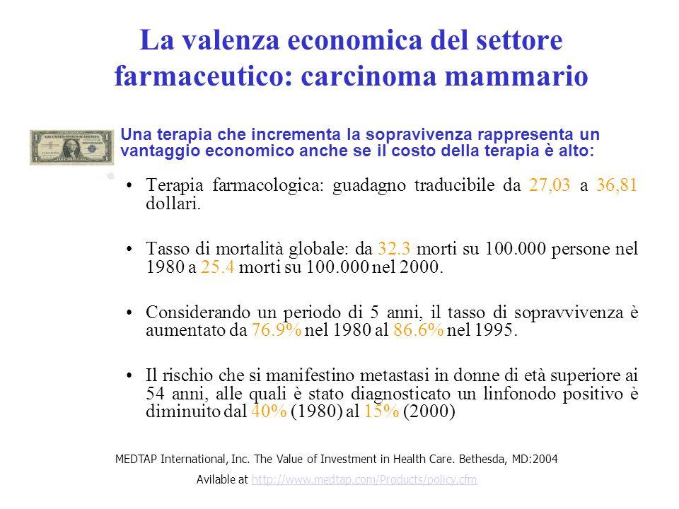 La valenza economica del settore farmaceutico: carcinoma mammario Terapia farmacologica: guadagno traducibile da 27,03 a 36,81 dollari. Tasso di morta