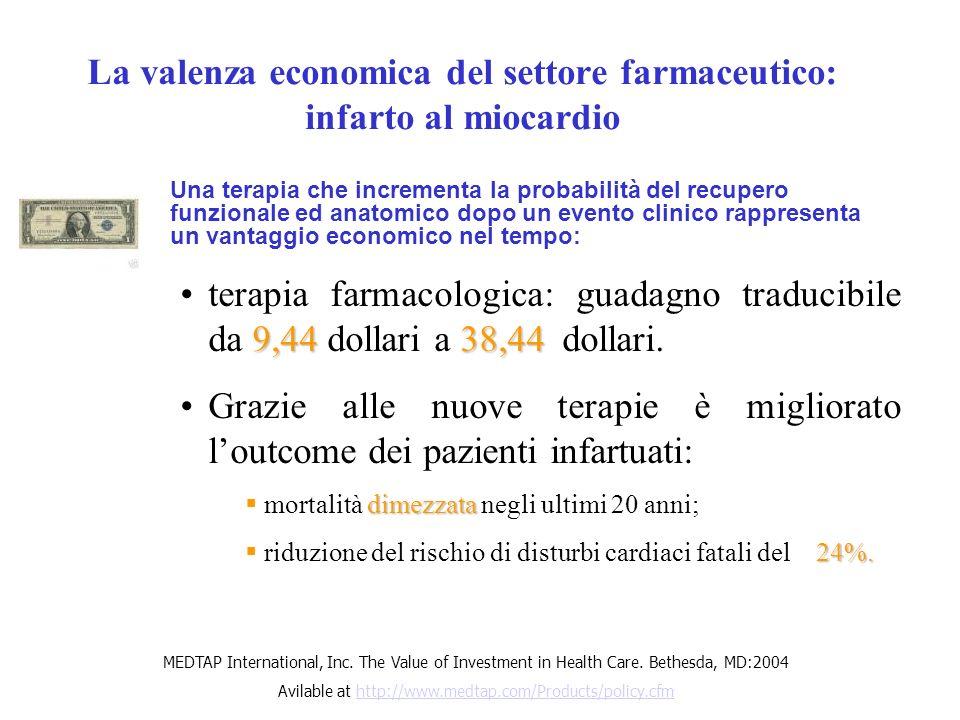 La valenza economica del settore farmaceutico: infarto al miocardio 9,4438,44terapia farmacologica: guadagno traducibile da 9,44 dollari a 38,44 dolla