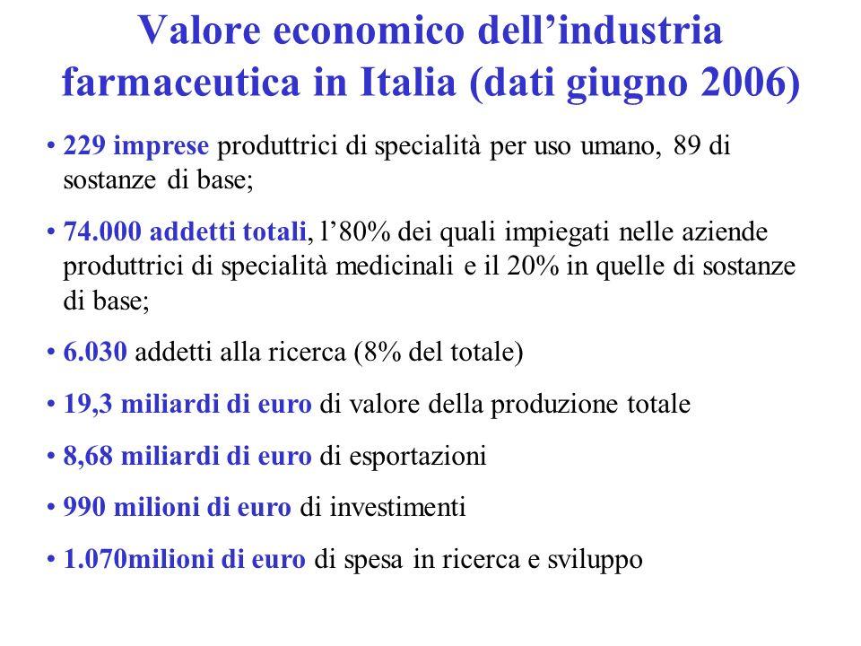 Valore economico dellindustria farmaceutica in Italia (dati giugno 2006) 229 imprese produttrici di specialità per uso umano, 89 di sostanze di base;