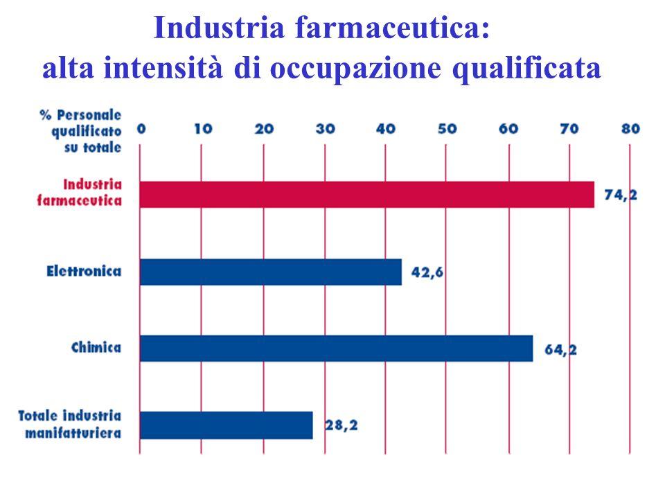 Industria farmaceutica: alta intensità di occupazione qualificata