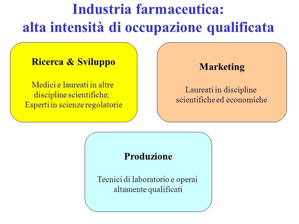 Ricerca & Sviluppo Medici e laureati in altre discipline scientifiche; Esperti in scienze regolatorie Produzione Tecnici di laboratorio e operai altam