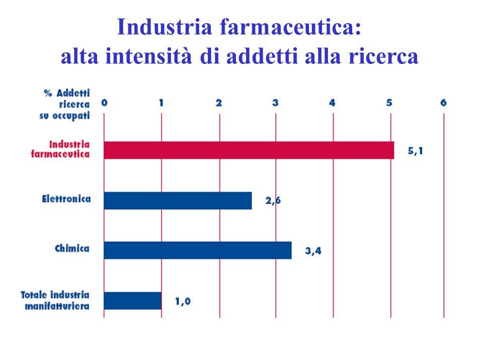 Industria farmaceutica: alta intensità di addetti alla ricerca