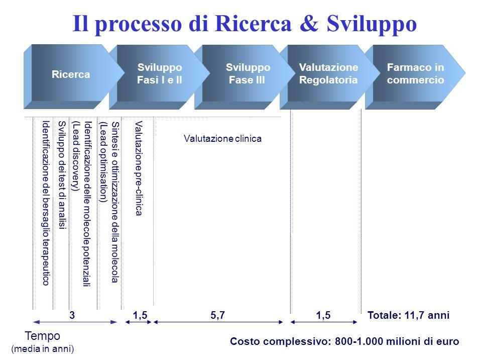 Ricerca Sviluppo Fase III Sviluppo Fasi I e II Valutazione Regolatoria Farmaco in commercio Valutazione pre-clinica Valutazione clinica Tempo (media i