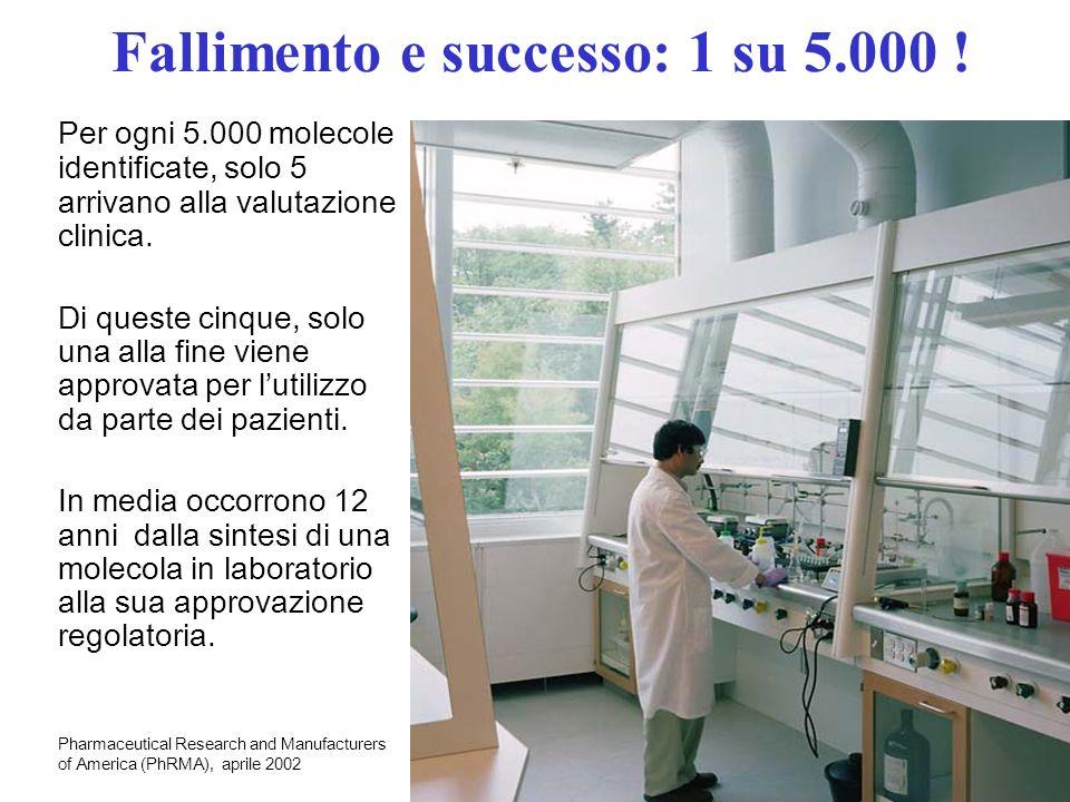 Fallimento e successo: 1 su 5.000 ! Per ogni 5.000 molecole identificate, solo 5 arrivano alla valutazione clinica. Di queste cinque, solo una alla fi