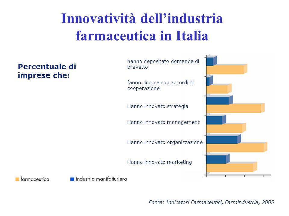 Fonte: Indicatori Farmaceutici, Farmindustria, 2005 Percentuale di imprese che: Innovatività dellindustria farmaceutica in Italia hanno depositato dom