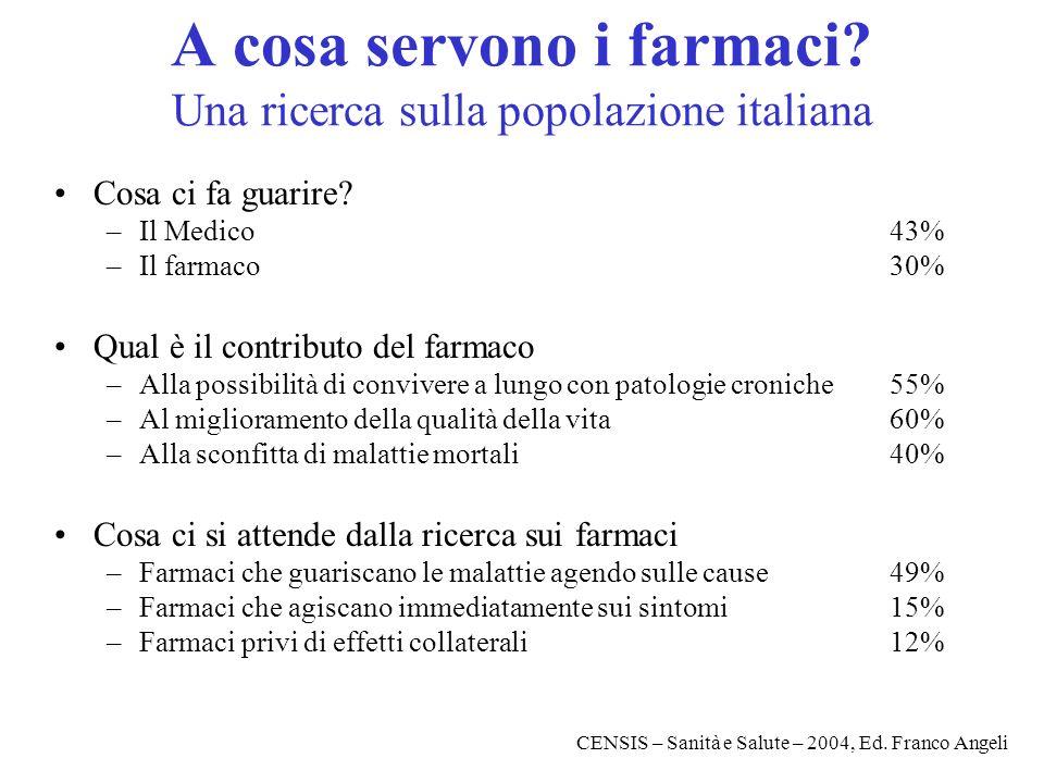 A cosa servono i farmaci? Una ricerca sulla popolazione italiana Cosa ci fa guarire? –Il Medico43% –Il farmaco30% Qual è il contributo del farmaco –Al