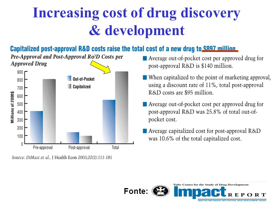 Increasing cost of drug discovery & development Fonte: